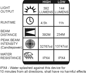 ANSI Results. 392 lumens, 4.5 hour runtime, 395 metre beam, 32767 candlepower, IPX4 Ingress Protection rating